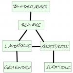 hierarchie-politischegebiete-150x150