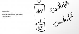 application-wo-docker
