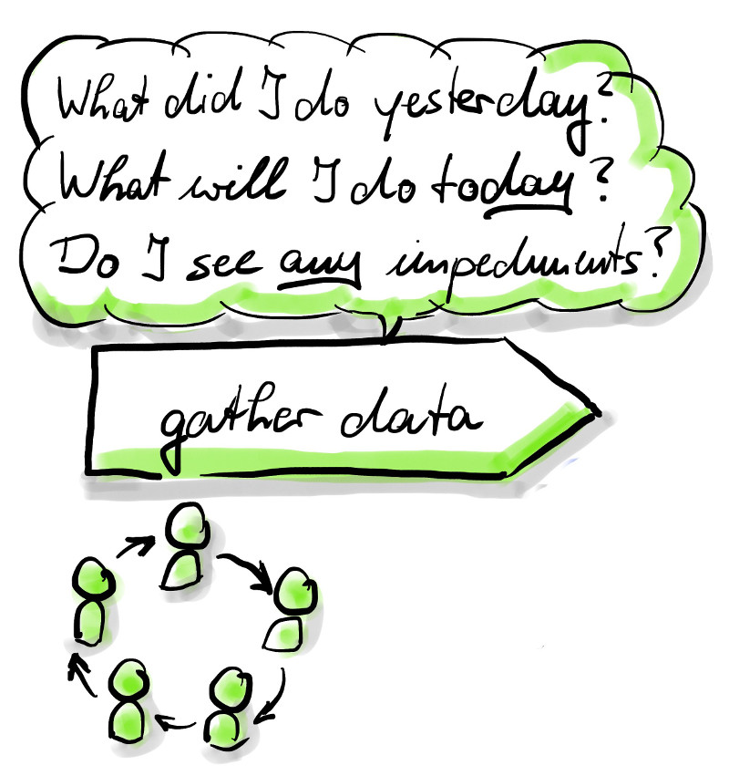 Gather Data: What did I do yesterday? What will I do today? Do I see any impediments? It's for the team
