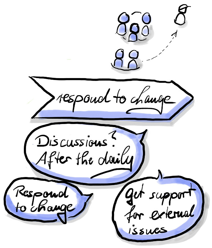 Respond to Change: react actively, discussions after the Daily Scrum; get support for external issues