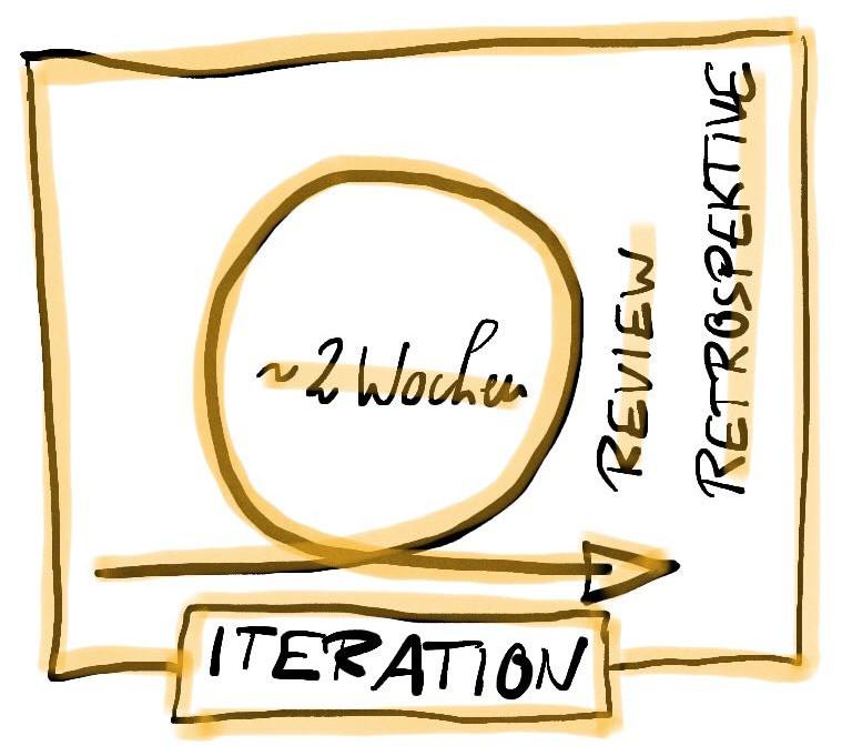 Iteration mit Review und Retrospektive