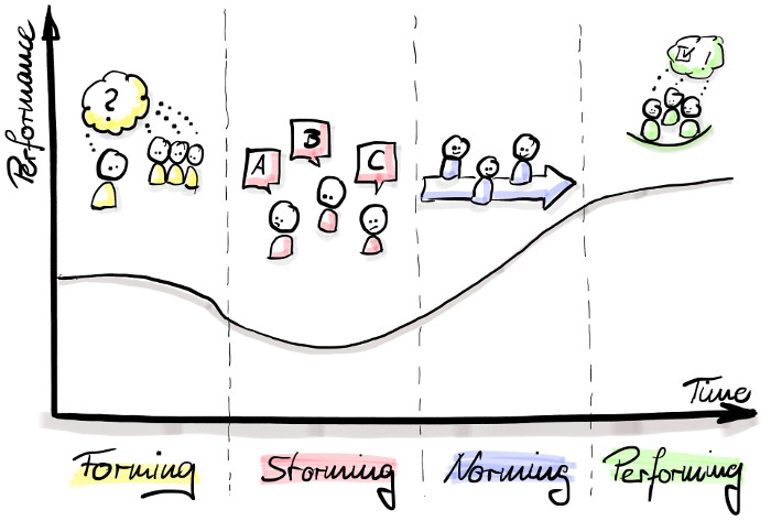 Die vier Phasen nach Tuckman: Forming, Storming, Norming, Performing